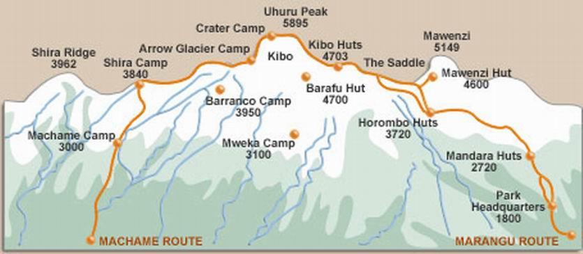 Mount Kilimanjaro Details